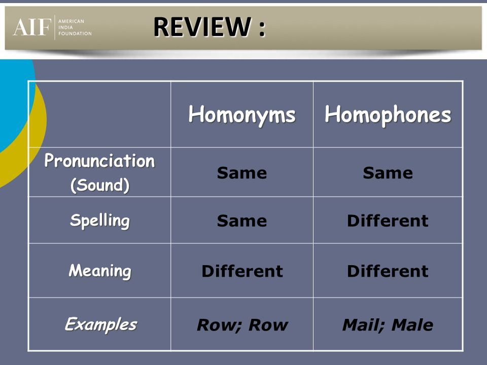 HomonymsHomophones Pronunciation(Sound) Same Spelling Different Meaning Examples Row; RowMail; Male REVIEW :
