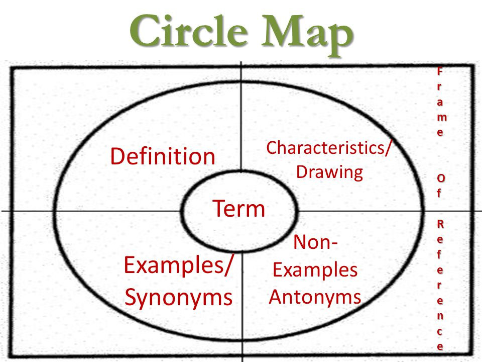 Circle Map Definition Characteristics/ Drawing Examples/ Synonyms Non- Examples Antonyms Term Frame Frame OfOfReferenceReferenceFrame Frame OfOfReferenceReference