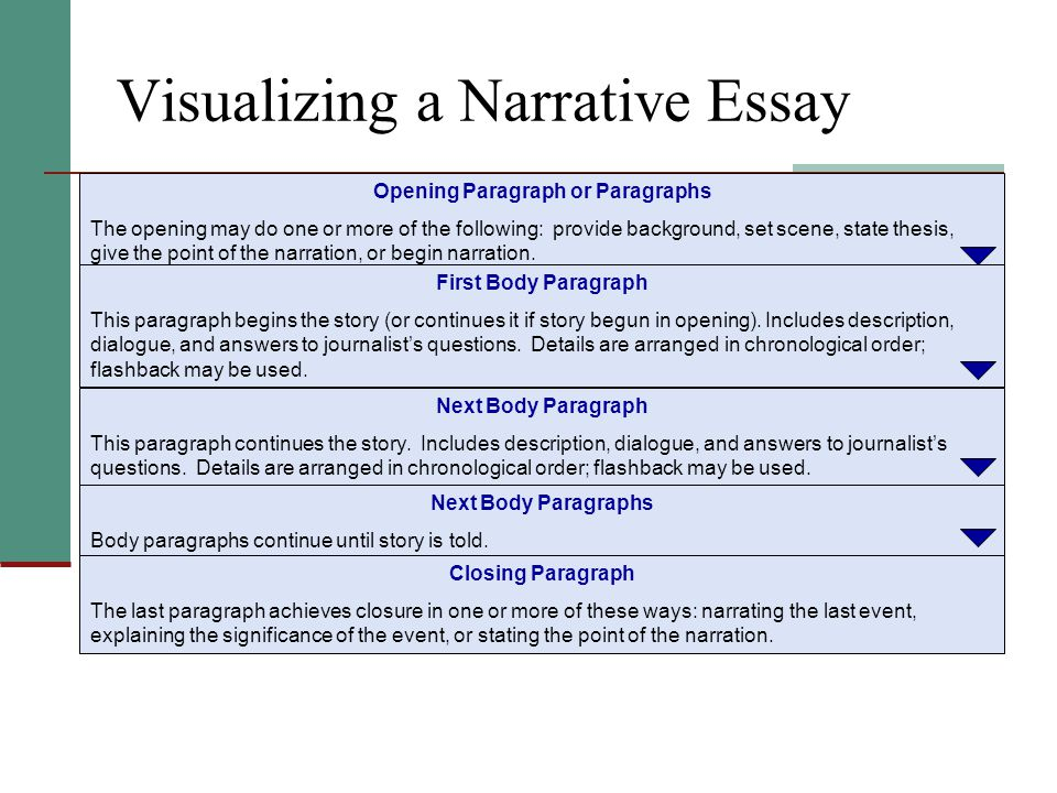 narrative descriptive paragraph essay example 8 descriptive essay examples & samples essay writing comes in several different forms a descriptive essay conclusions should provide the reader with a mental picture of a given matter narrative descriptive sample preservearticlescom.