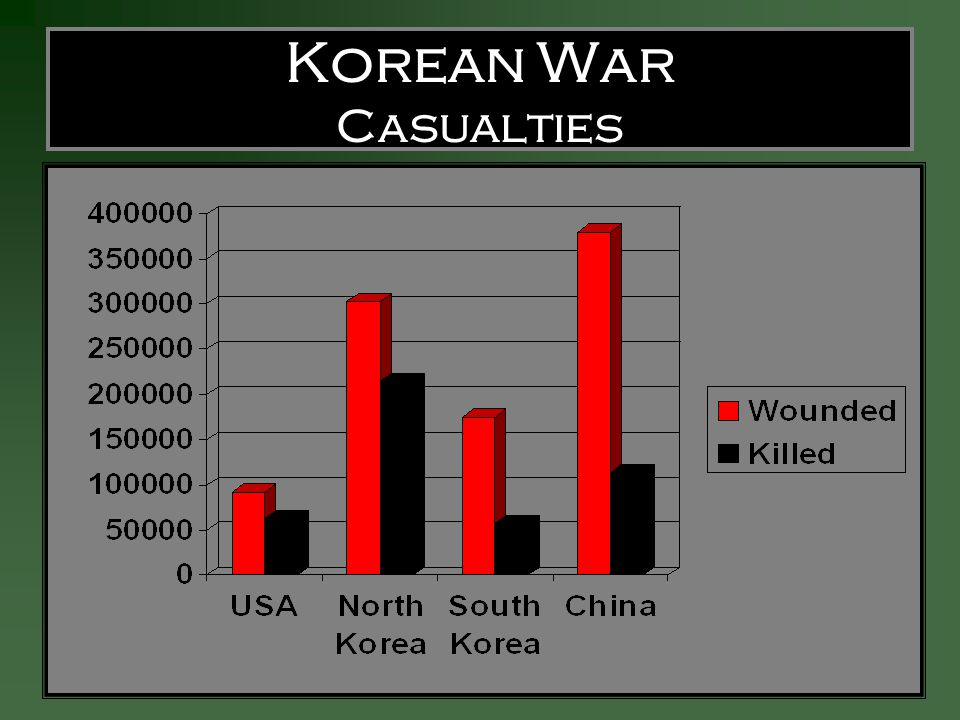 Korean War Casualties