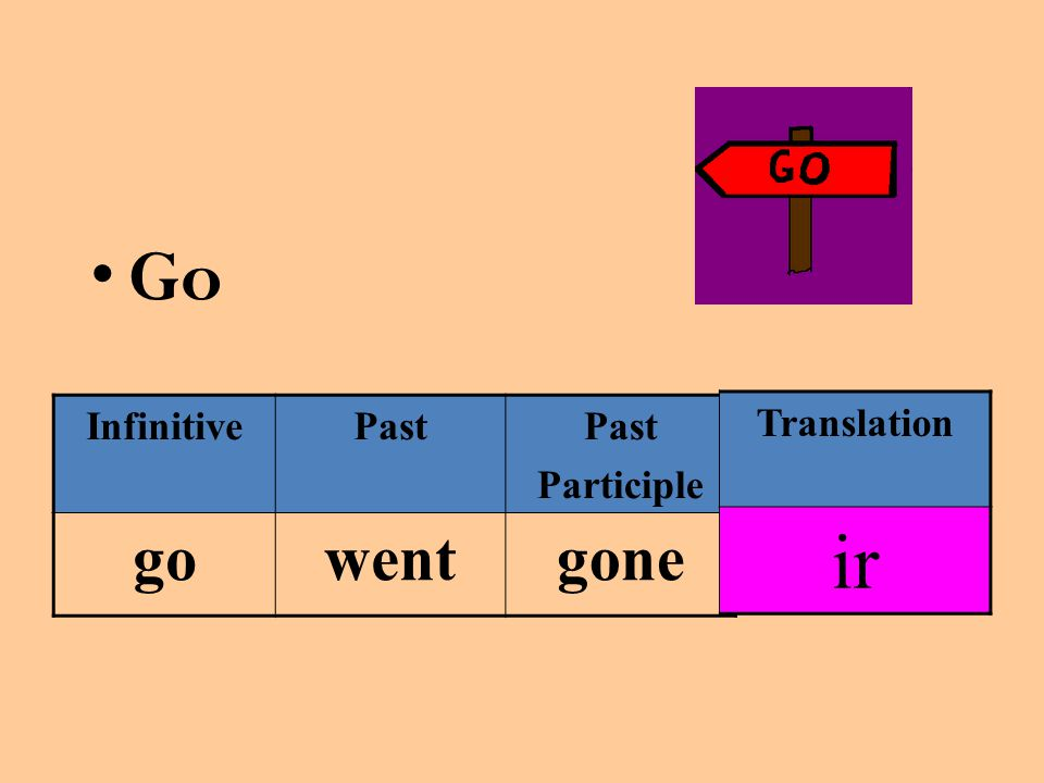 Go InfinitivePast Participle gowentgone Translation ir