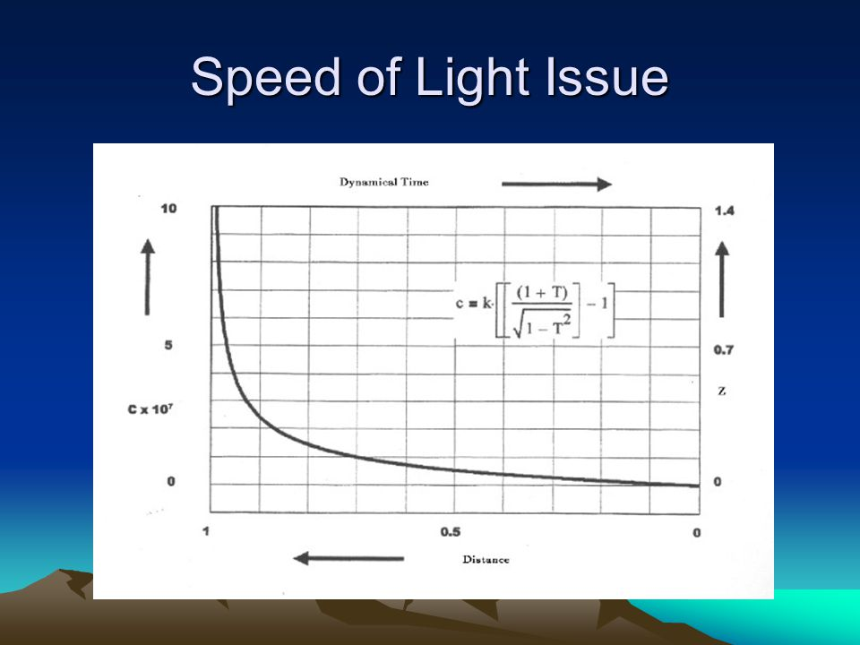 Speed of Light Issue