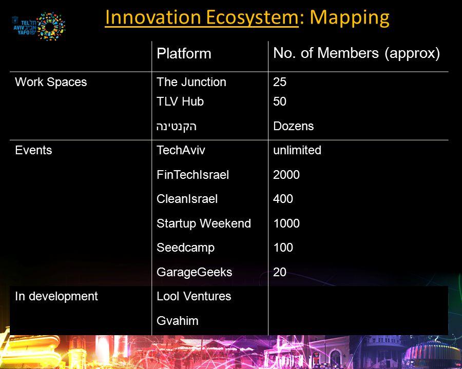 Positioning of Tel Aviv as an International Center of Innovation Vision