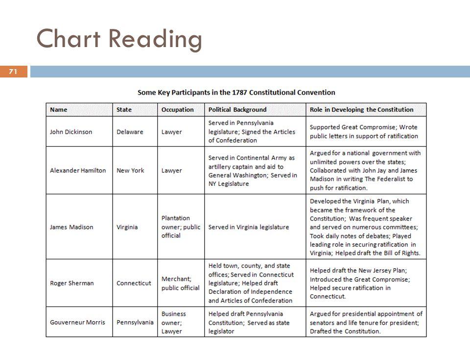 Chart Reading 71