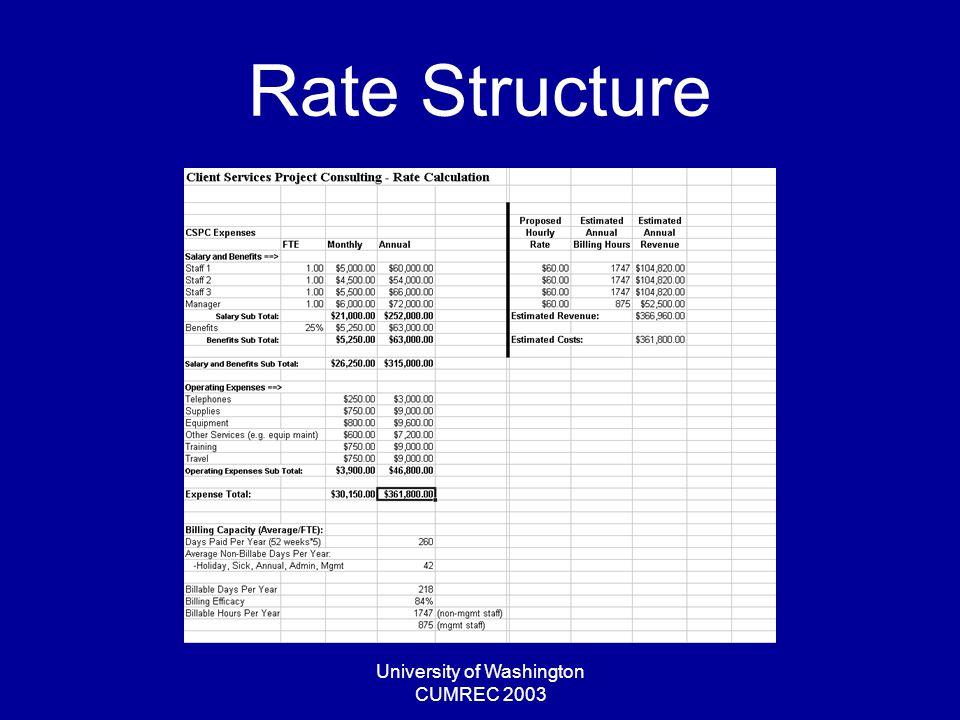 University of Washington CUMREC 2003 Rate Structure