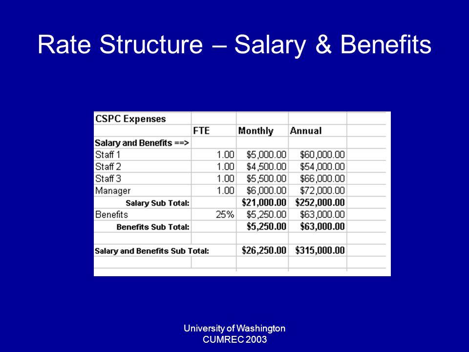 University of Washington CUMREC 2003 Rate Structure – Salary & Benefits