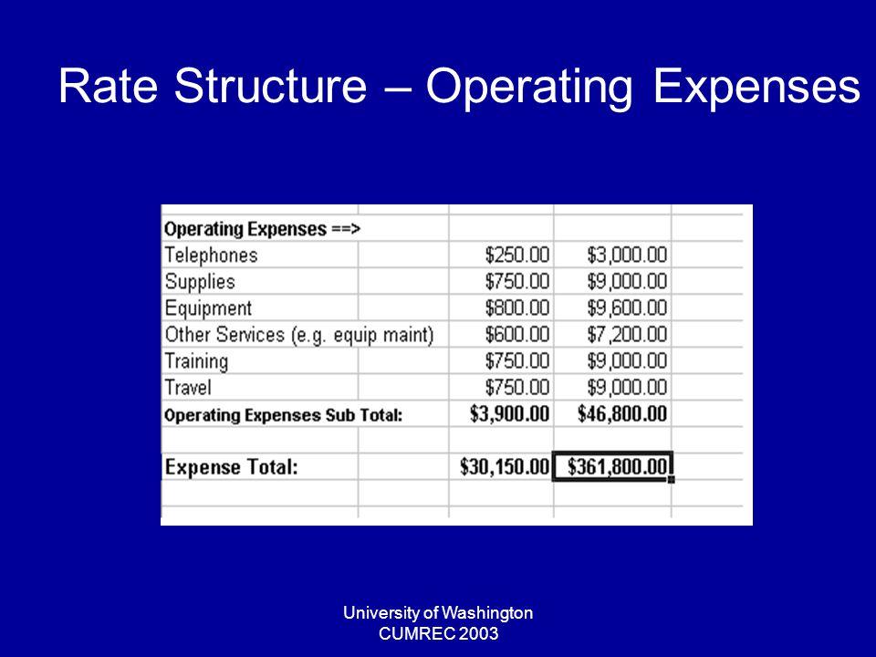 University of Washington CUMREC 2003 Rate Structure – Operating Expenses