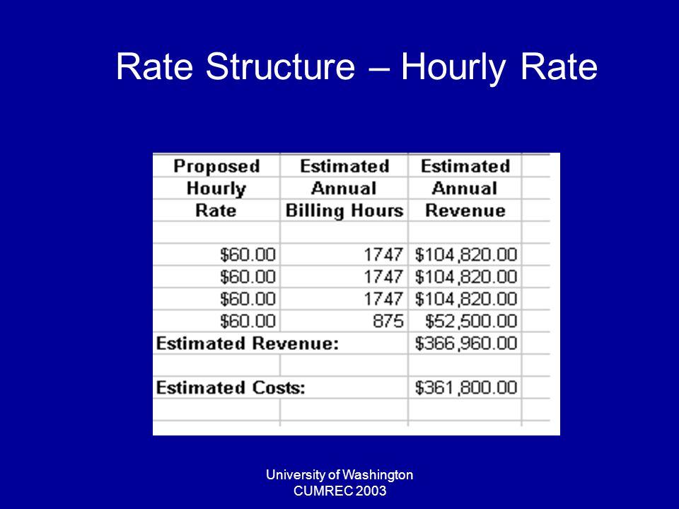 University of Washington CUMREC 2003 Rate Structure – Hourly Rate