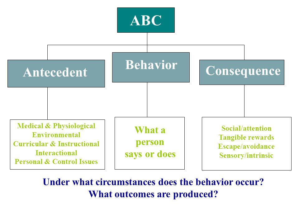 ABC Behavior Antecedent Consequence Medical & Physiological Environmental Curricular & Instructional Interactional Personal & Control Issues What a person says or does Social/attention Tangible rewards Escape/avoidance Sensory/intrinsic Under what circumstances does the behavior occur.