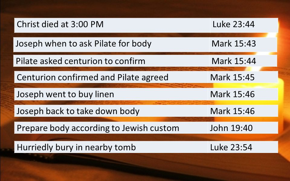 Christ died at 3:00 PMLuke 23:44 Joseph when to ask Pilate for bodyMark 15:43 Pilate asked centurion to confirmMark 15:44 Centurion confirmed and Pilate agreedMark 15:45 Joseph went to buy linenMark 15:46 Joseph back to take down bodyMark 15:46 Prepare body according to Jewish customJohn 19:40 Hurriedly bury in nearby tombLuke 23:54