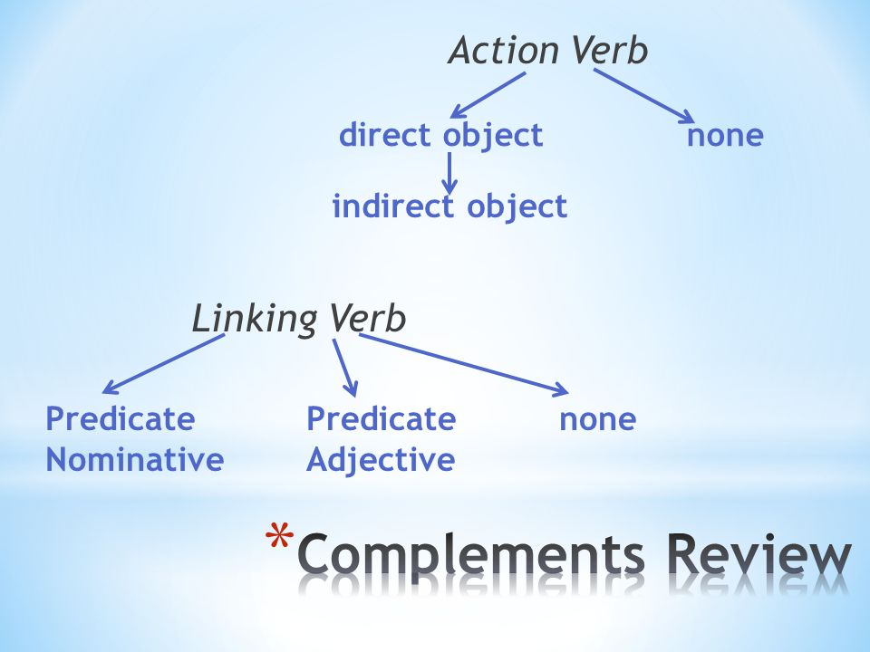 * What complements can you have with action verbs? Direct object and indirect object