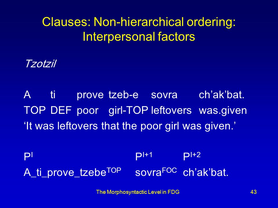 The Morphosyntactic Level in FDG43 Clauses: Non-hierarchical ordering: Interpersonal factors Tzotzil Atiprovetzeb-esovrach'ak'bat.