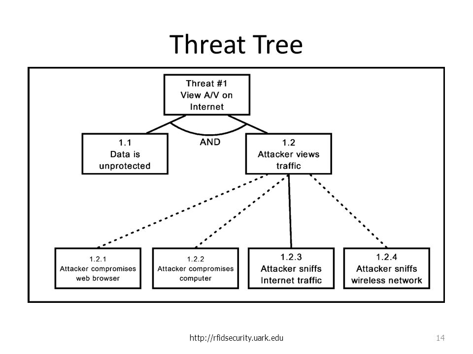 Threat Tree http://rfidsecurity.uark.edu 14