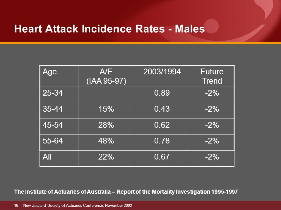 16New Zealand Society of Actuaries Conference, November 2002 Heart Attack Incidence Rates - Males The Institute of Actuaries of Australia – Report of the Mortality Investigation 1995-1997 AgeA/E (IAA 95-97) 2003/1994Future Trend 25-340.89-2% 35-4415%0.43-2% 45-5428%0.62-2% 55-6448%0.78-2% All22%0.67-2%