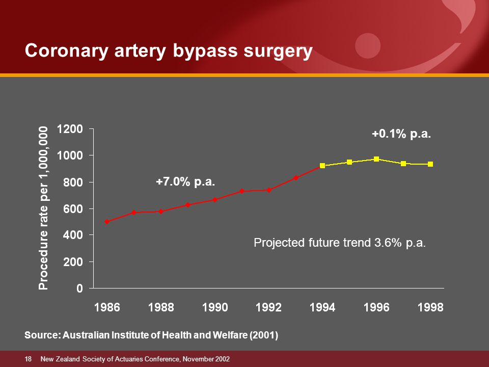 18New Zealand Society of Actuaries Conference, November 2002 Coronary artery bypass surgery Source: Australian Institute of Health and Welfare (2001) +0.1% p.a.