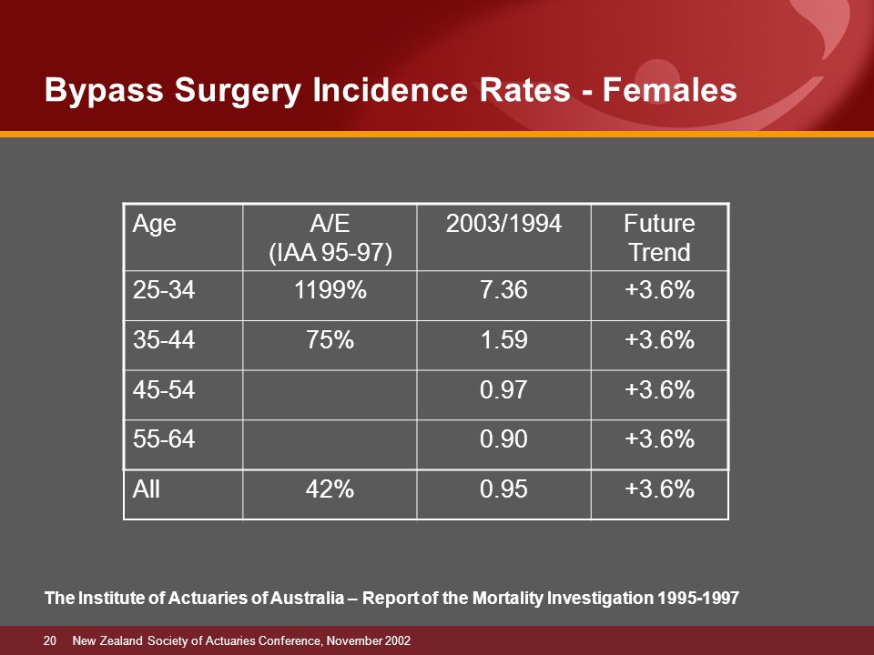 20New Zealand Society of Actuaries Conference, November 2002 Bypass Surgery Incidence Rates - Females The Institute of Actuaries of Australia – Report of the Mortality Investigation 1995-1997 AgeA/E (IAA 95-97) 2003/1994Future Trend 25-341199%7.36+3.6% 35-4475%1.59+3.6% 45-540.97+3.6% 55-640.90+3.6% All42%0.95+3.6%