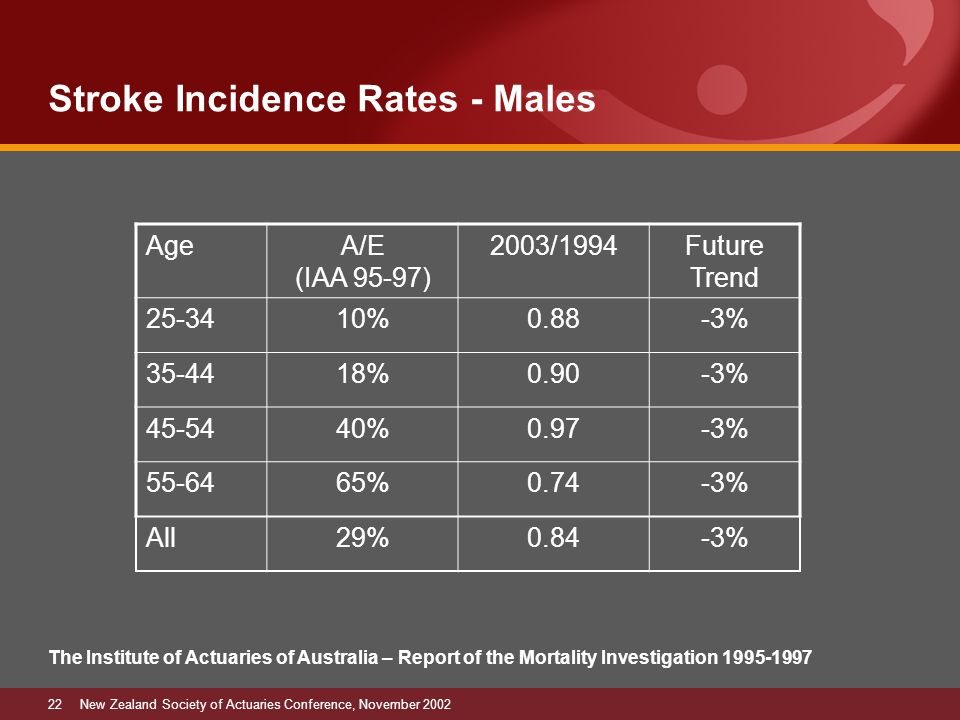 22New Zealand Society of Actuaries Conference, November 2002 Stroke Incidence Rates - Males The Institute of Actuaries of Australia – Report of the Mortality Investigation 1995-1997 AgeA/E (IAA 95-97) 2003/1994Future Trend 25-3410%0.88-3% 35-4418%0.90-3% 45-5440%0.97-3% 55-6465%0.74-3% All29%0.84-3%