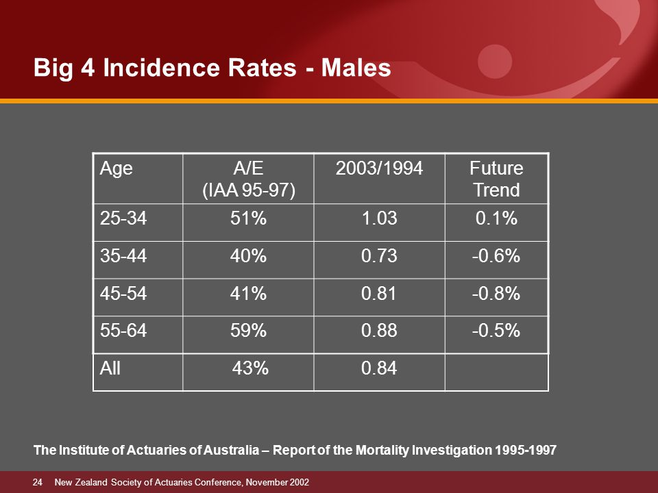 24New Zealand Society of Actuaries Conference, November 2002 Big 4 Incidence Rates - Males The Institute of Actuaries of Australia – Report of the Mortality Investigation 1995-1997 AgeA/E (IAA 95-97) 2003/1994Future Trend 25-3451%1.030.1% 35-4440%0.73-0.6% 45-5441%0.81-0.8% 55-6459%0.88-0.5% All 43%0.84