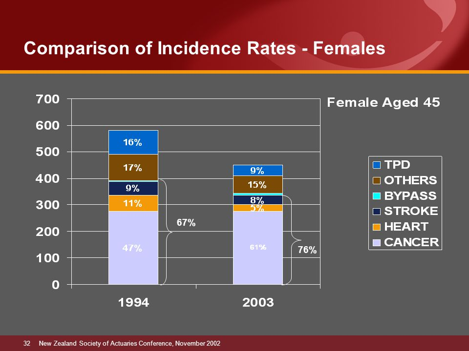 32New Zealand Society of Actuaries Conference, November 2002 Comparison of Incidence Rates - Females 67% 76%