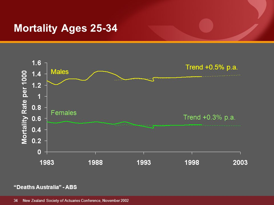 34New Zealand Society of Actuaries Conference, November 2002 Mortality Ages 25-34 Trend +0.3% p.a.