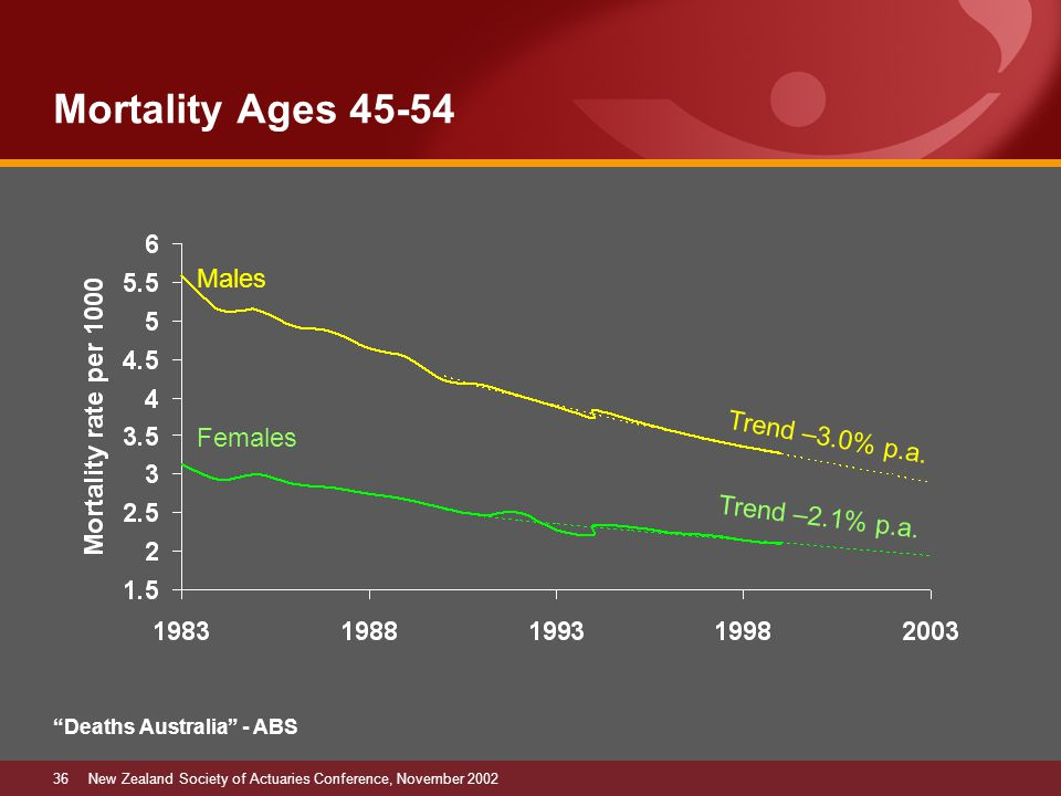 36New Zealand Society of Actuaries Conference, November 2002 Mortality Ages 45-54 Trend –2.1% p.a.