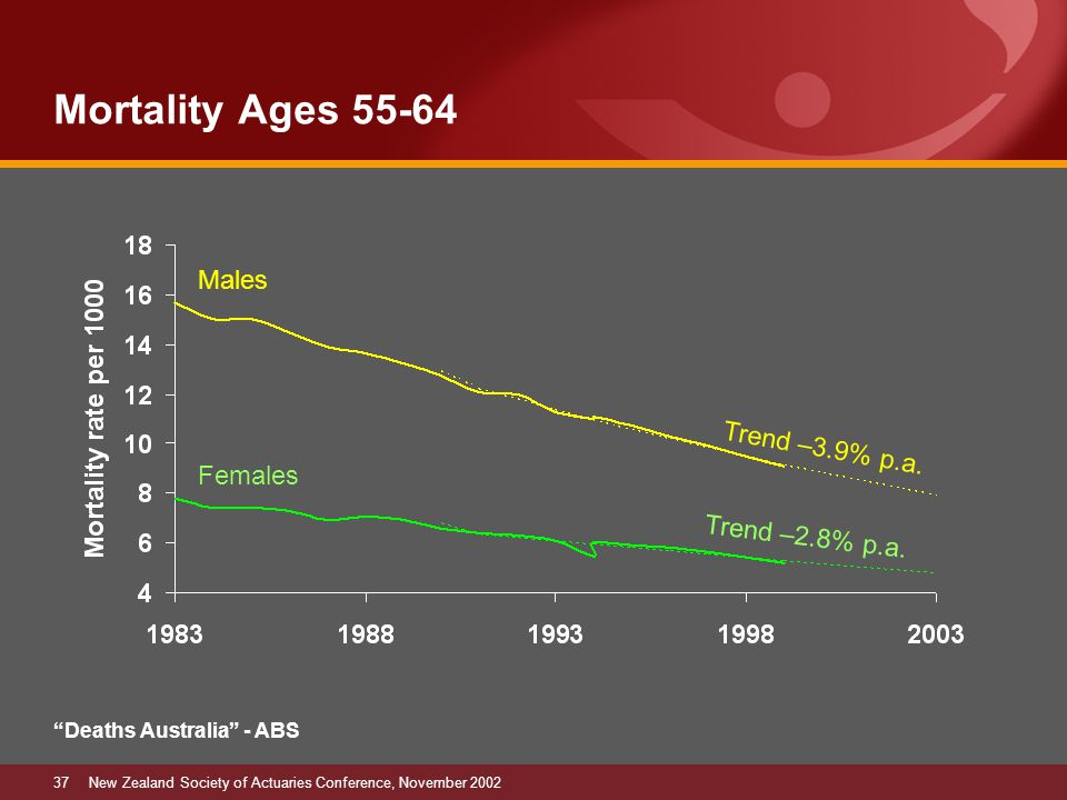 37New Zealand Society of Actuaries Conference, November 2002 Mortality Ages 55-64 Trend –2.8% p.a.