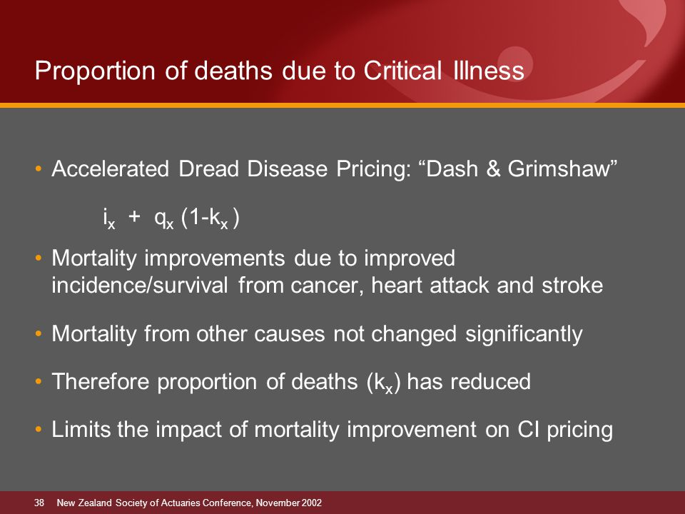 38New Zealand Society of Actuaries Conference, November 2002 Proportion of deaths due to Critical Illness Accelerated Dread Disease Pricing: Dash & Grimshaw i x + q x (1-k x ) Mortality improvements due to improved incidence/survival from cancer, heart attack and stroke Mortality from other causes not changed significantly Therefore proportion of deaths (k x ) has reduced Limits the impact of mortality improvement on CI pricing