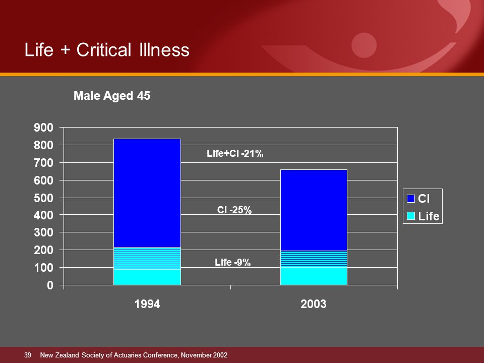 39New Zealand Society of Actuaries Conference, November 2002 Life + Critical Illness Male Aged 45 CI -25% Life -9% Life+CI -21%