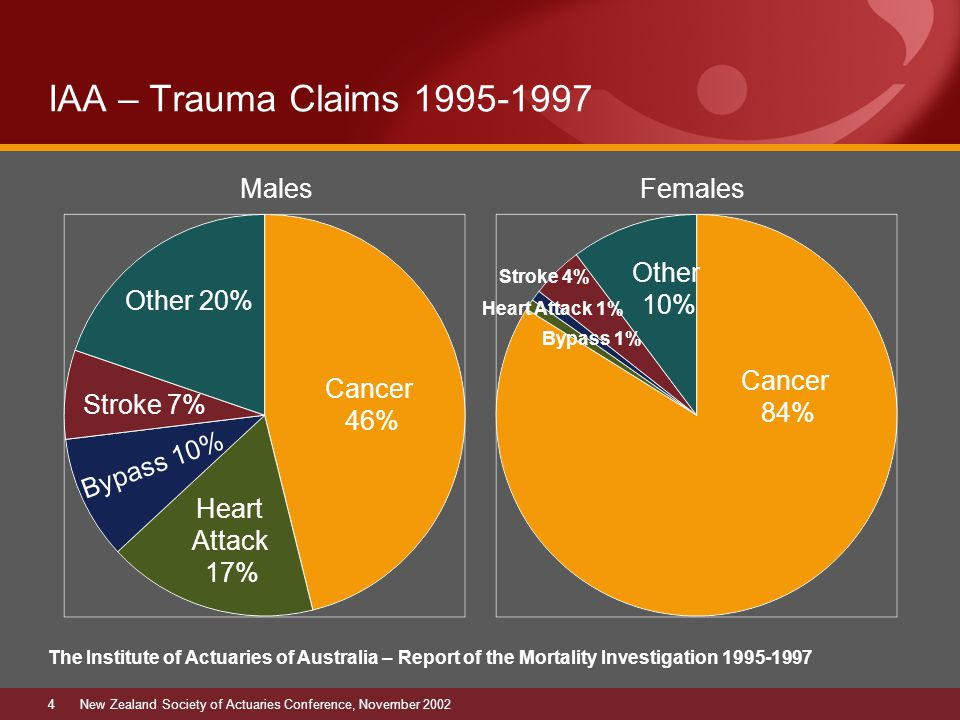 4New Zealand Society of Actuaries Conference, November 2002 IAA – Trauma Claims 1995-1997 Cancer 46% Stroke 7% Other 20% Bypass 10% Heart Attack 17% MalesFemales Cancer 84% Heart Attack 1% Bypass 1% Stroke 4% Other 10% The Institute of Actuaries of Australia – Report of the Mortality Investigation 1995-1997