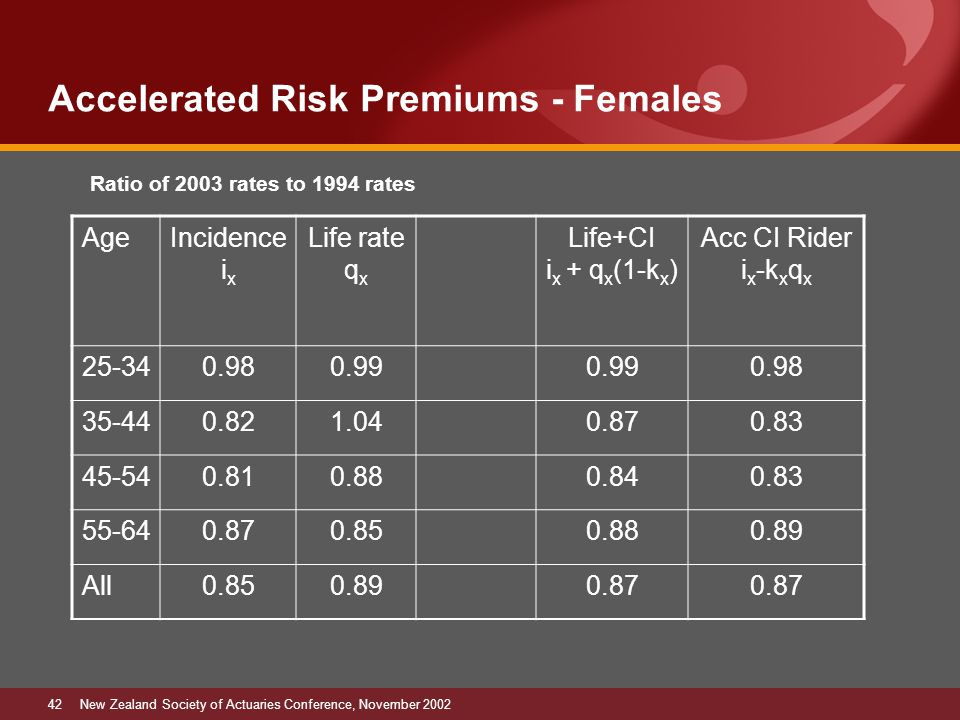 42New Zealand Society of Actuaries Conference, November 2002 Accelerated Risk Premiums - Females AgeIncidence i x Life rate q x Life+CI i x + q x (1-k x ) Acc CI Rider i x -k x q x 25-340.980.99 0.98 35-440.821.040.870.83 45-540.810.880.840.83 55-640.870.850.880.89 All0.850.890.87 Ratio of 2003 rates to 1994 rates