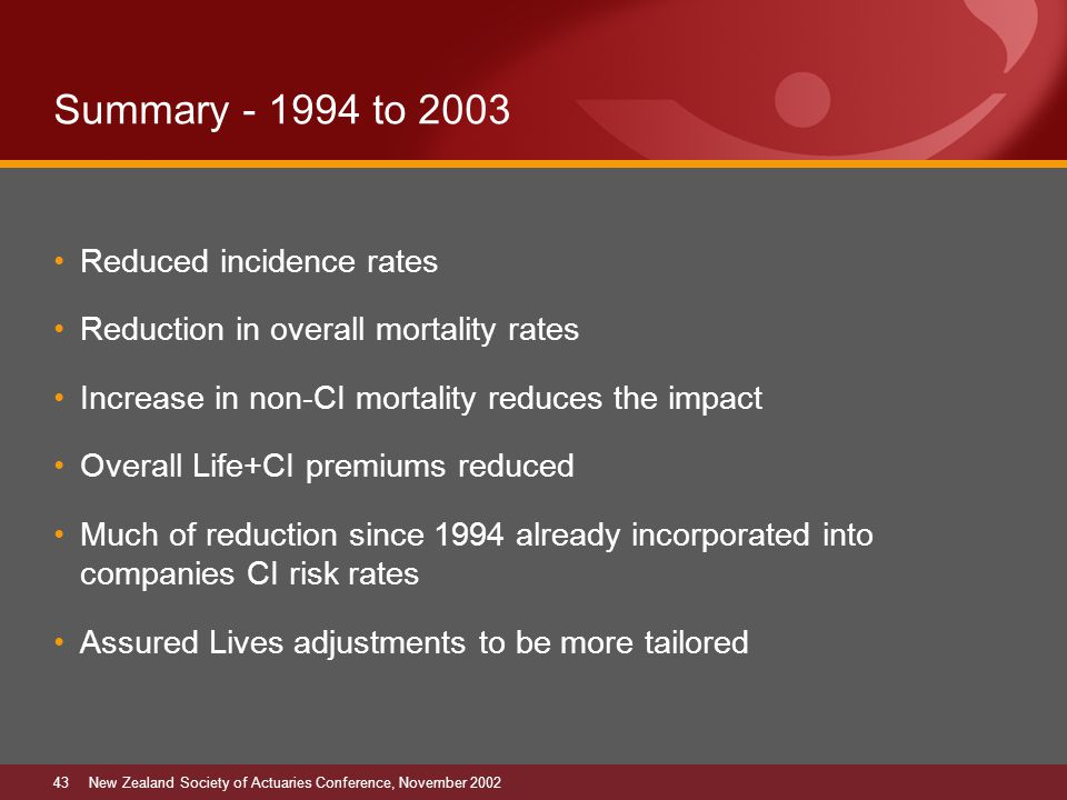 43New Zealand Society of Actuaries Conference, November 2002 Summary - 1994 to 2003 Reduced incidence rates Reduction in overall mortality rates Increase in non-CI mortality reduces the impact Overall Life+CI premiums reduced Much of reduction since 1994 already incorporated into companies CI risk rates Assured Lives adjustments to be more tailored