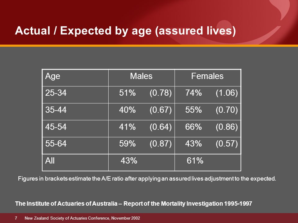 7New Zealand Society of Actuaries Conference, November 2002 Actual / Expected by age (assured lives) The Institute of Actuaries of Australia – Report of the Mortality Investigation 1995-1997 AgeMalesFemales 25-3451% (0.78)74% (1.06) 35-4440% (0.67)55% (0.70) 45-5441% (0.64)66% (0.86) 55-64 59% (0.87)43% (0.57) All 43% 61% Figures in brackets estimate the A/E ratio after applying an assured lives adjustment to the expected.