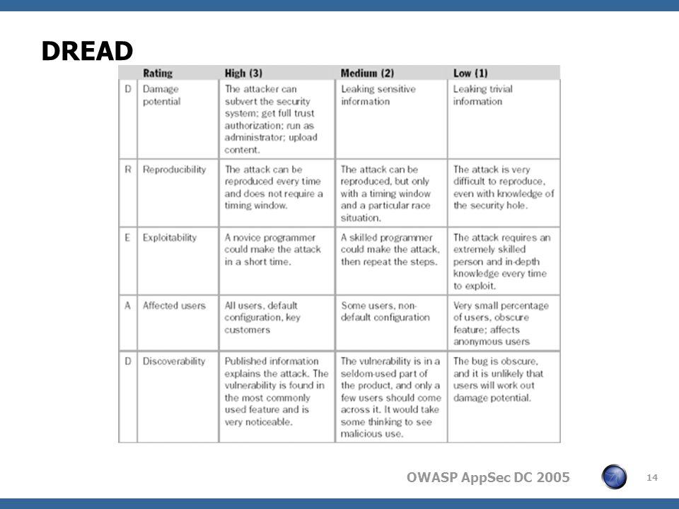 OWASP AppSec DC 2005 14 DREAD