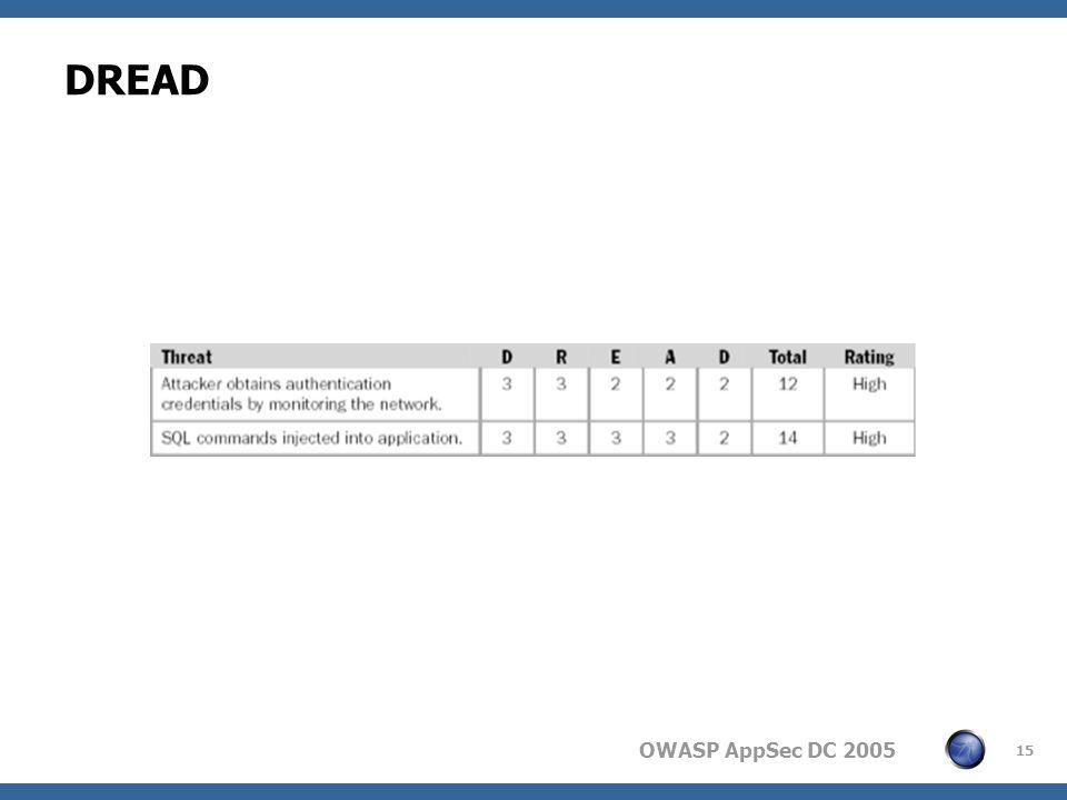 OWASP AppSec DC 2005 15 DREAD