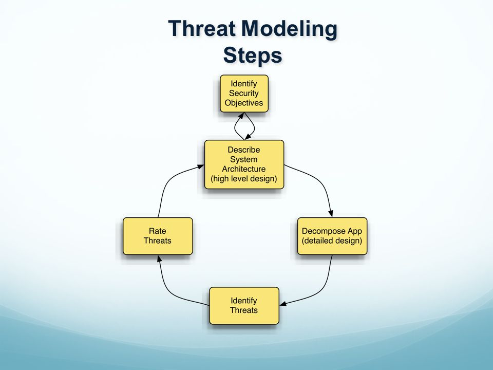 Develop a systematic approach:  start with an accepted approach Step 5: Rate Threats  adjust weighting with experience Two possible approaches  Risk = Threat X Asset  DREAD
