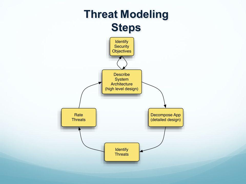 Threat Modeling Steps