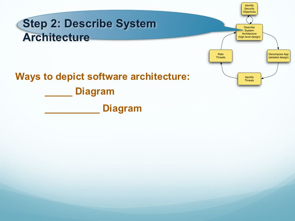 Ways to depict software architecture: __________ Diagram _____ Diagram Step 2: Describe System Architecture