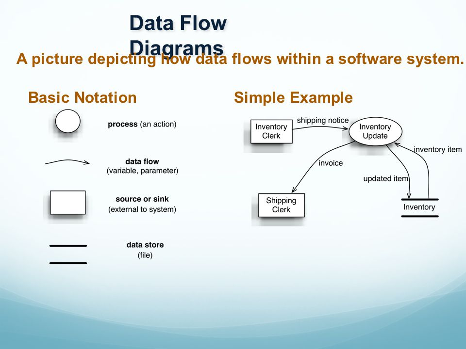 Data Flow Example 2 Email System Data Flow Example 2 Email System