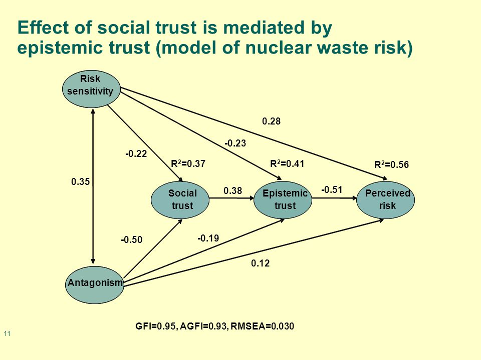 11 Effect of social trust is mediated by epistemic trust (model of nuclear waste risk) Perceived risk Epistemic trust Risk sensitivity Social trust Antagonism R 2 =0.56 R 2 =0.37 GFI=0.95, AGFI=0.93, RMSEA=0.030 -0.23 0.28 -0.50 0.12 -0.19 0.38 -0.51 0.35 -0.22 R 2 =0.41