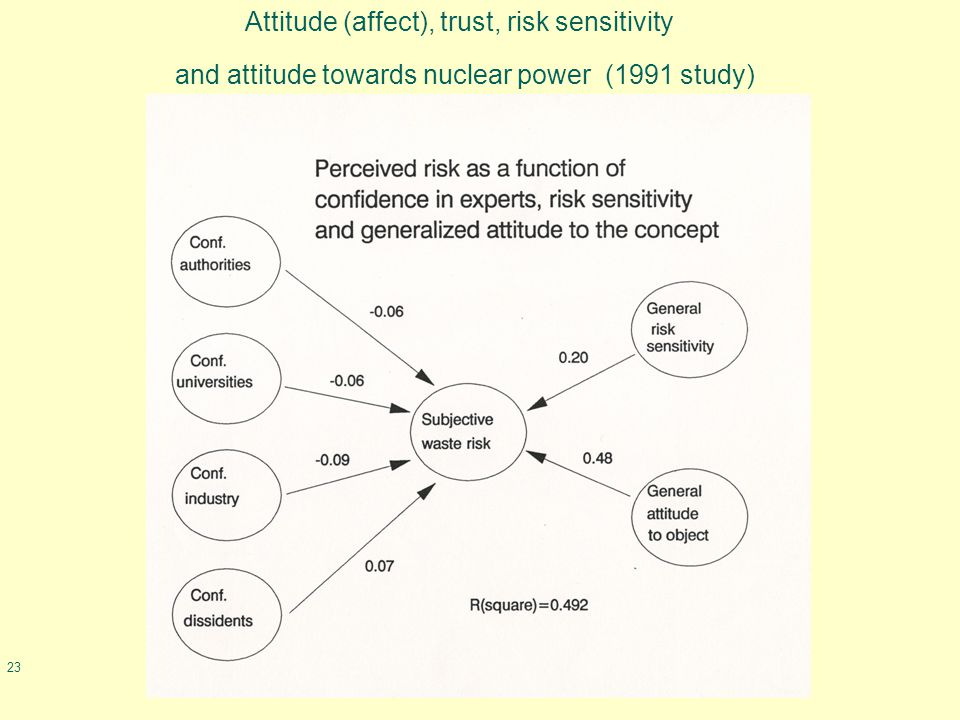 23 Attitude (affect), trust, risk sensitivity and attitude towards nuclear power (1991 study)