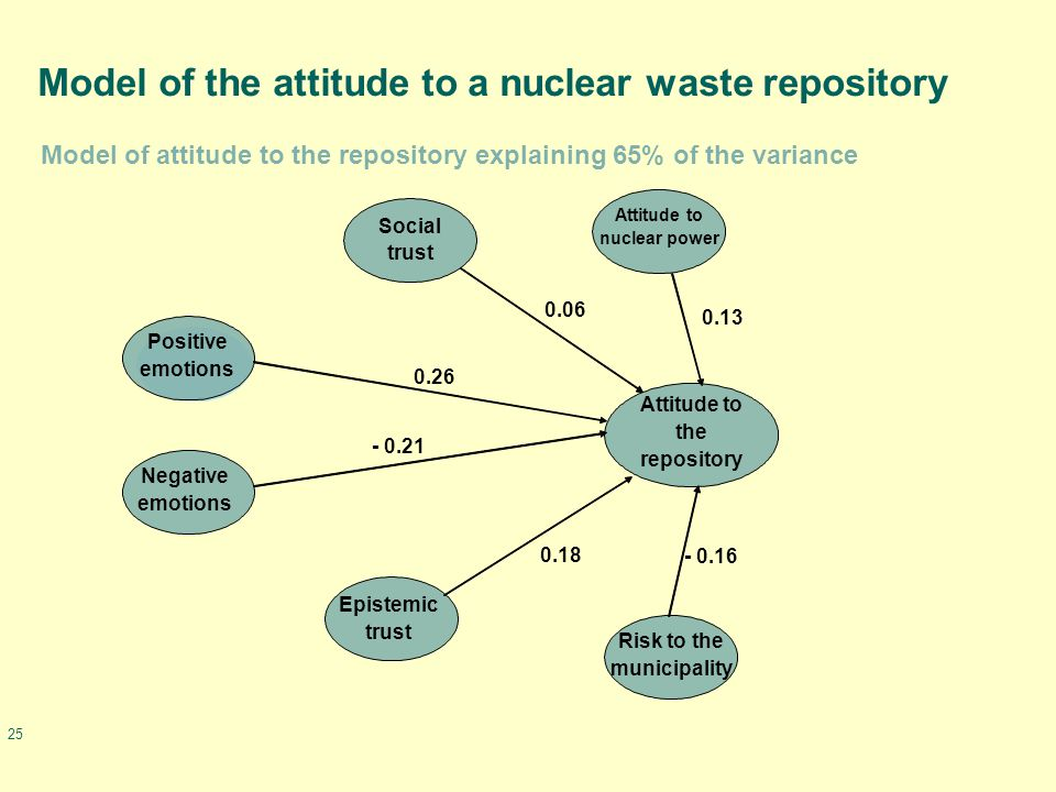 25 Model of the attitude to a nuclear waste repository Attitude to the repository Risk to the municipality Epistemic trust Negative emotions Positive emotions Social trust Attitude to nuclear power - 0.21 0.26 0.06 0.13 - 0.16 0.18 Model of attitude to the repository explaining 65% of the variance