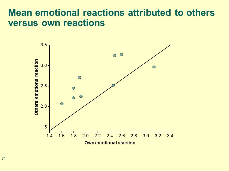 27 Mean emotional reactions attributed to others versus own reactions Own emotional reaction Others' emotional reaction 1.41.61.82.02.22.42.62.83.23.43.0 1.5 3.5 3.0 2.5 2.0