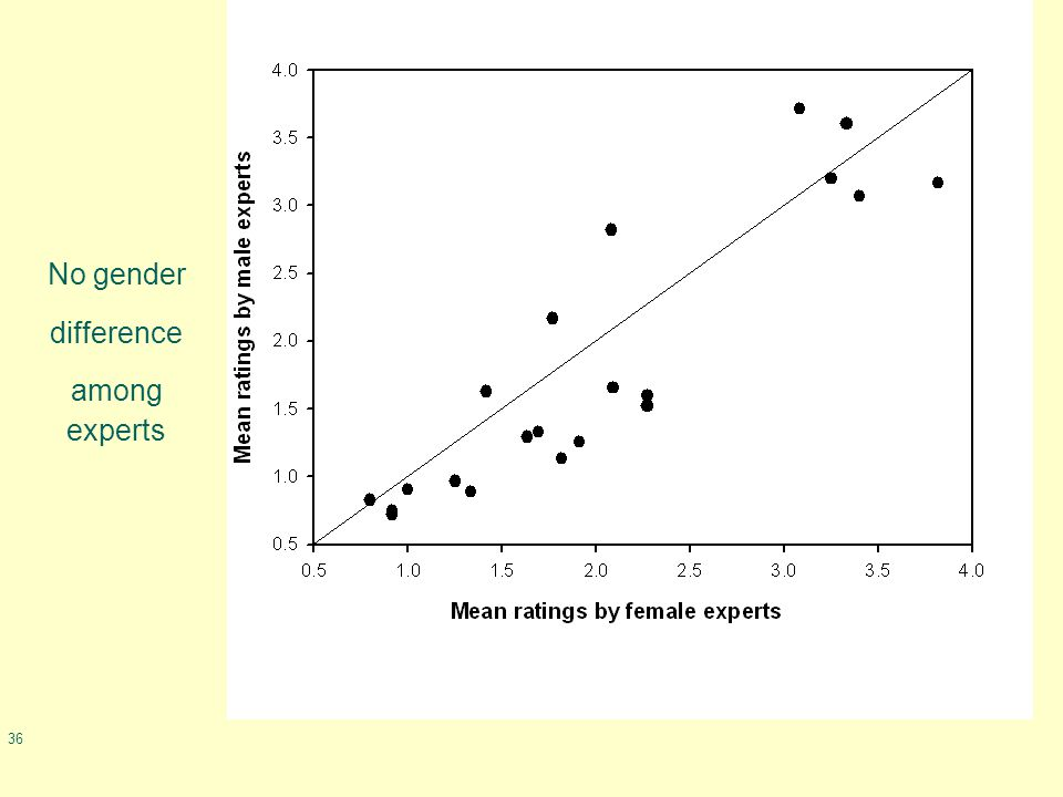 36 No gender difference among experts