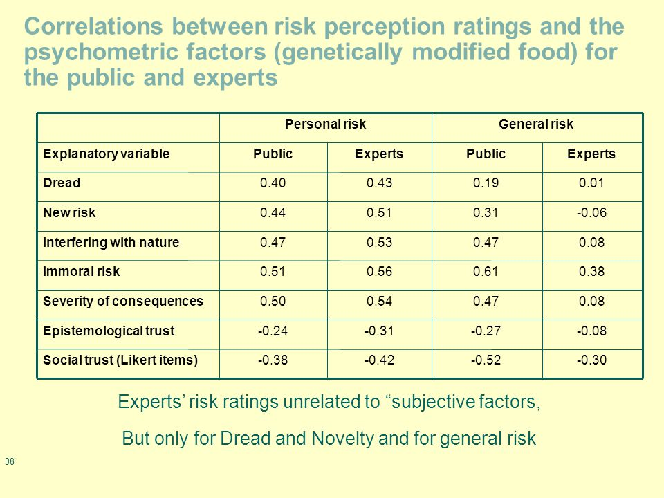 38 Correlations between risk perception ratings and the psychometric factors (genetically modified food) for the public and experts -0.30-0.52-0.42-0.