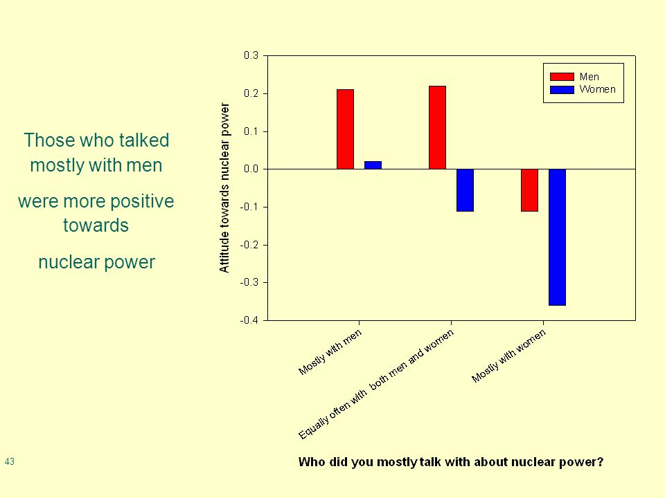 43 Those who talked mostly with men were more positive towards nuclear power