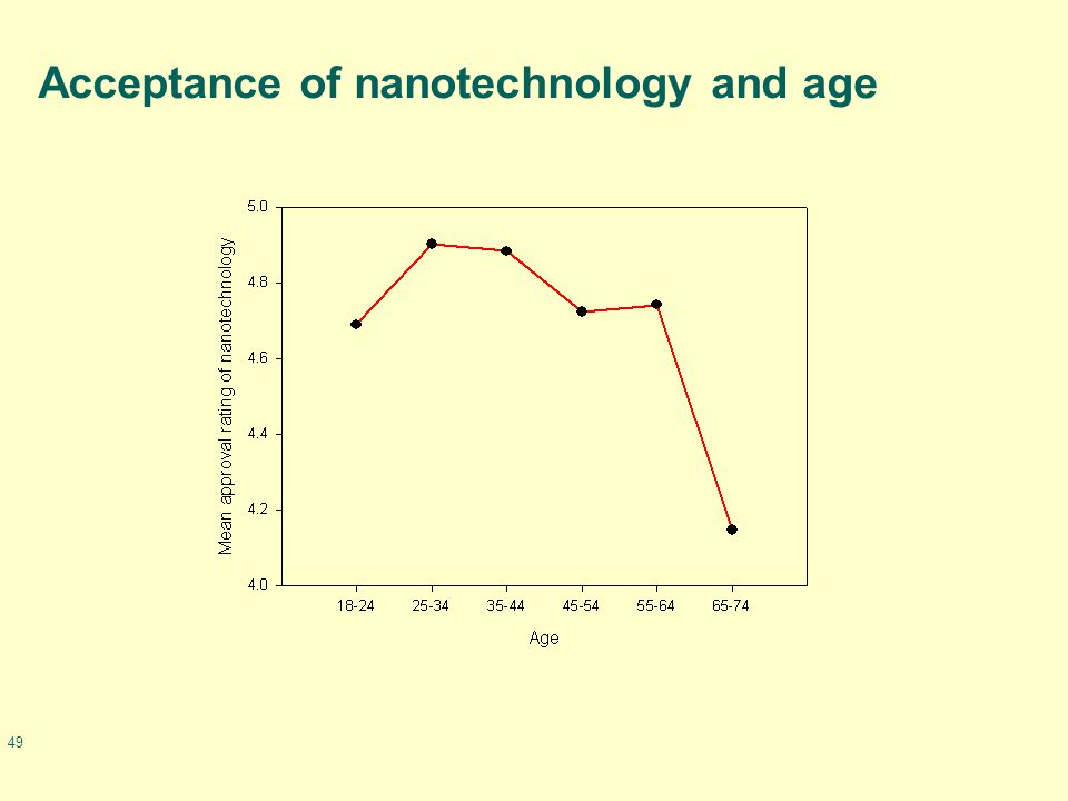 49 Acceptance of nanotechnology and age