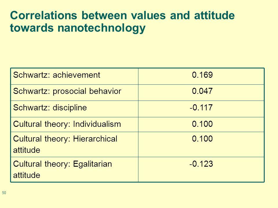 50 Correlations between values and attitude towards nanotechnology -0.123Cultural theory: Egalitarian attitude 0.100Cultural theory: Hierarchical attitude 0.100Cultural theory: Individualism -0.117Schwartz: discipline 0.047Schwartz: prosocial behavior 0.169Schwartz: achievement