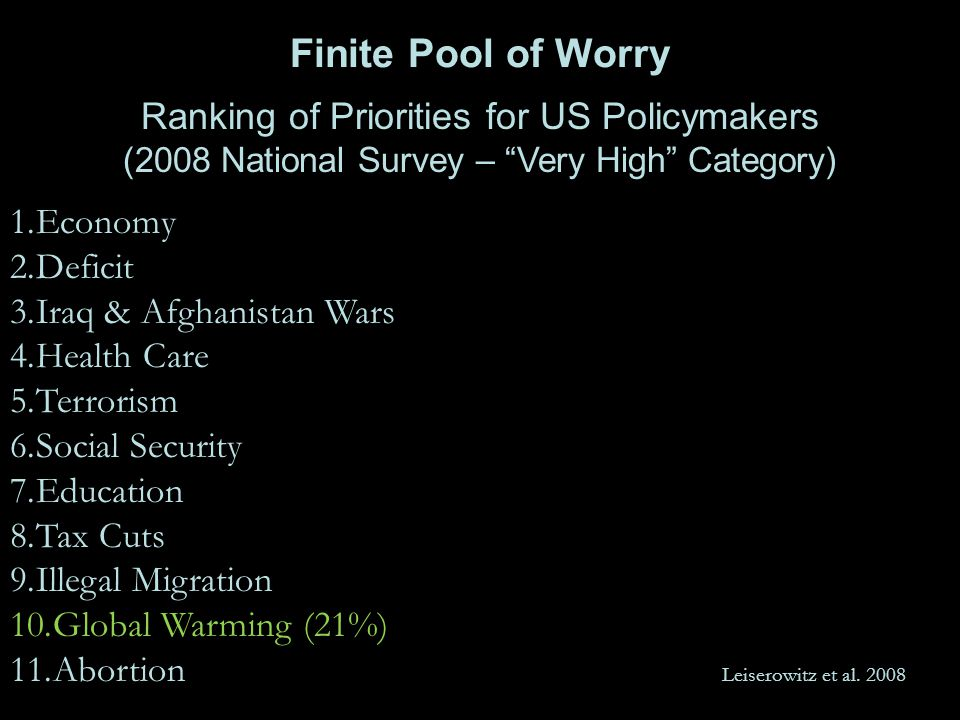 Finite Pool of Worry Ranking of Priorities for US Policymakers (2008 National Survey – Very High Category) 1.Economy 2.Deficit 3.Iraq & Afghanistan Wars 4.Health Care 5.Terrorism 6.Social Security 7.Education 8.Tax Cuts 9.Illegal Migration 10.Global Warming (21%) 11.Abortion Leiserowitz et al.