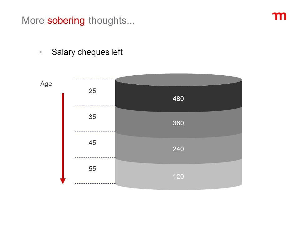 More sobering thoughts... Salary cheques left 480 360 240 120 Age 25 35 45 55