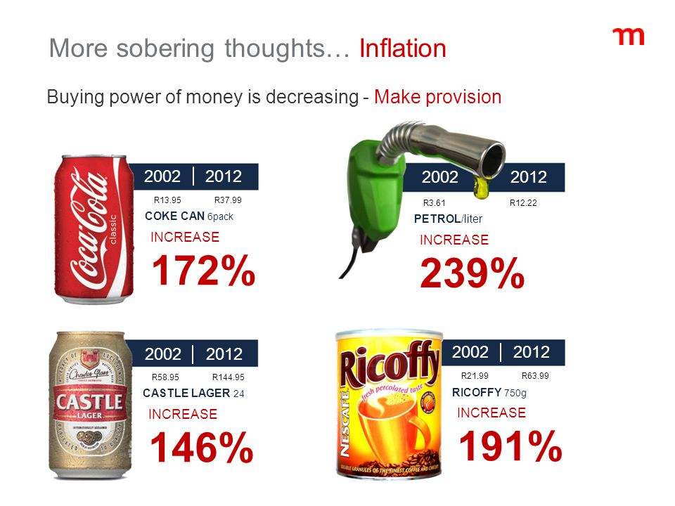 2002 2012 R13.95R37.99 COKE CAN 6pack INCREASE 172% 2002 2012 R21.99R63.99 RICOFFY 750g INCREASE 191% 2002 2012 R58.95R144.95 CASTLE LAGER 24 INCREASE 146% 2002 2012 R3.61 R12.22 PETROL/liter INCREASE 239% More sobering thoughts… Inflation Buying power of money is decreasing - Make provision